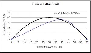 Curva-de-Laffer-Brasil-300x175